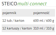 multi connect params
